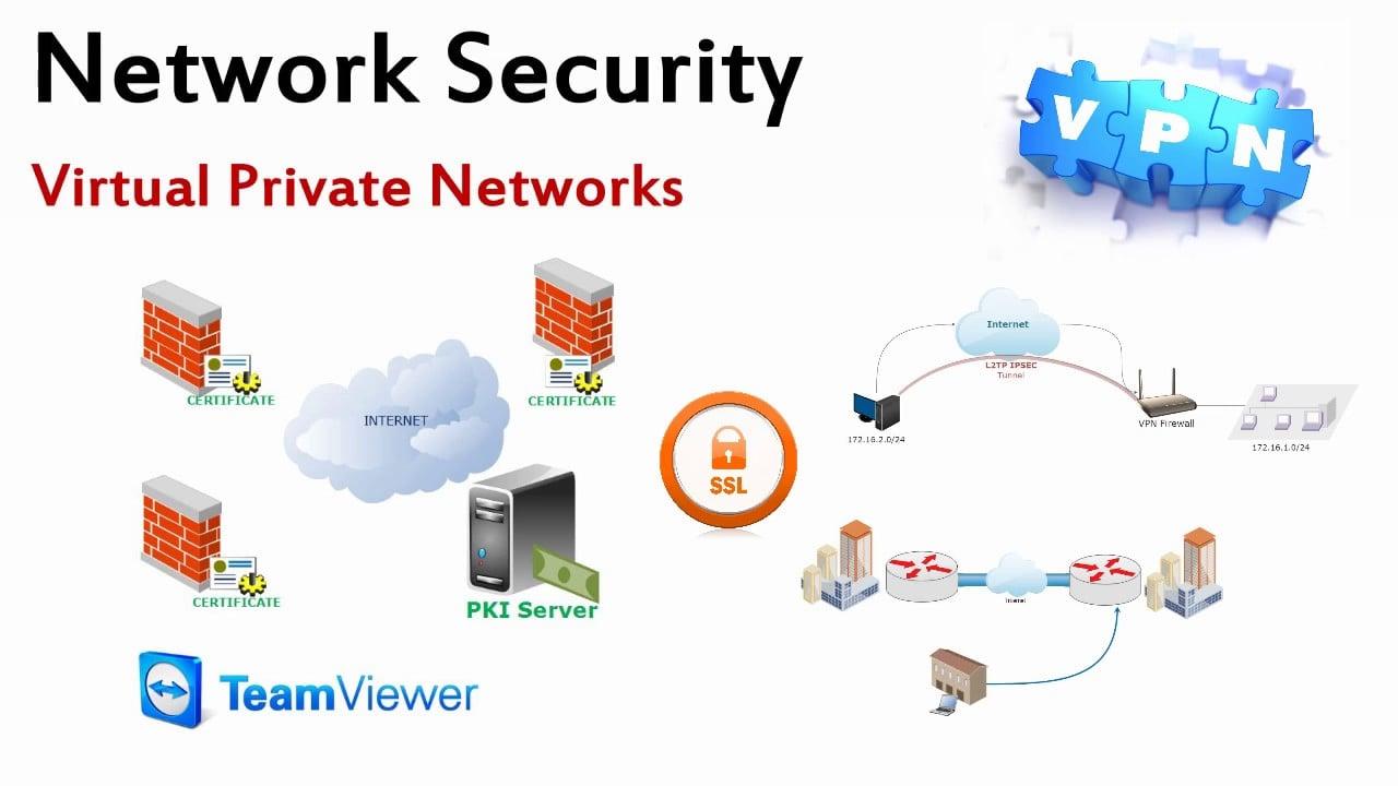 Sikkerhet og privatliv