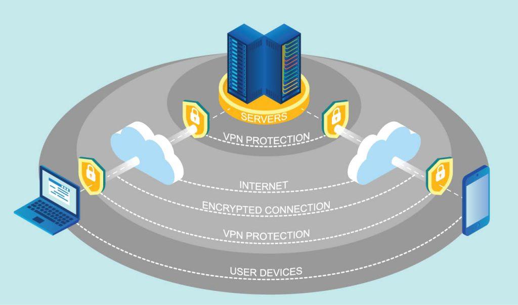 beste VPN tjenestene